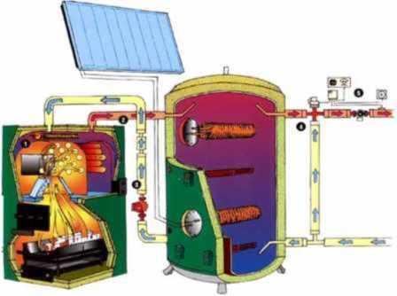 Solfångare ackumulatortank